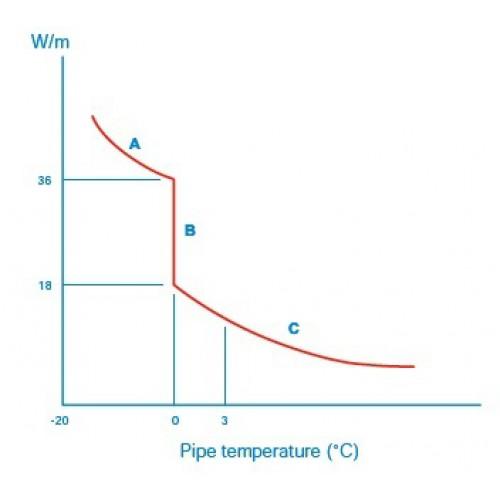 Savireguliuojantis šildymo kabelis Comfort Heat GTe2 18/36W/m
